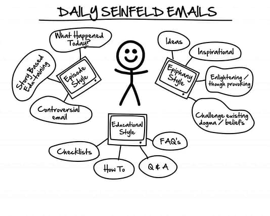DotCom Secrets Seinfeld Email Sequence