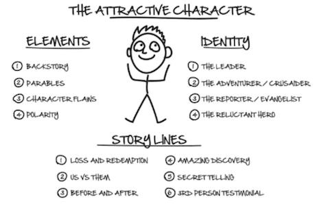 DotComSecrets AttractiveCharacter