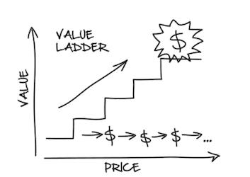 dotcomsecrets valueladder