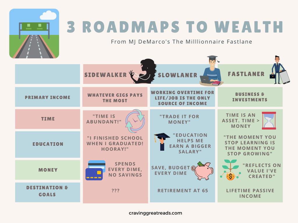 3 roadmaps to wealth 1