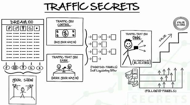 traffic secrets 1080x597 1