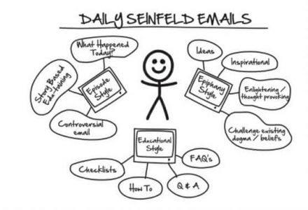 Seinfeld Sequence e1523335872713